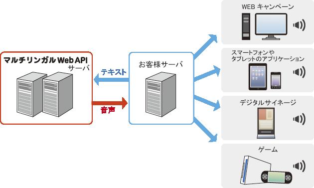 音声合成のエーアイ、外国語音声合成WebAPIサービス 「マルチリンガルWebAPI」サービス開始
