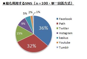 ~インドネシア人のSNS・メッセンジャーアプリの利用実態調査~ 利用しているSNS 1位は「Facebook」(36%)、2位は「Path」(32%) 最も利用するメッセンジャーは「BlackBerry Messenger」(45%)、LINEは2位 友達や海外とのやりとりでは「LINE」使用が増、シチュエーションでツール使い分け傾向有り