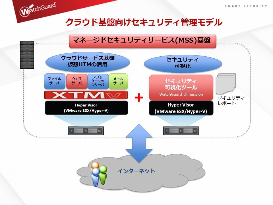 電算システム、ウォッチガードの仮想アプライアンス「XTMv」を クラウドサービス基盤のセキュリティ強化サービスオプションとして提供開始  ~ 月額課金による費用対効果の高い包括的なセキュリティサービスが利用可能に ~