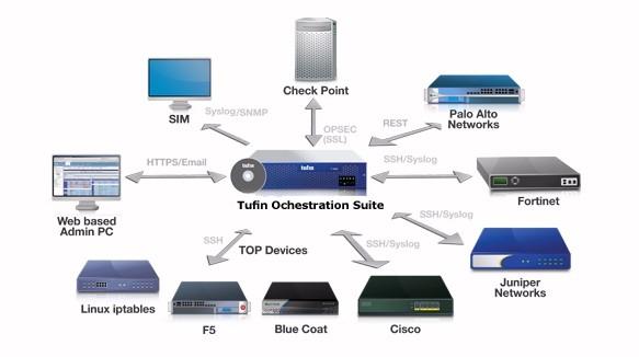 Tufin Orchestration Suite R14-2公開 統合ファイアウォール管理、ネットワーク変更自動化、アプリケーション コネクティビティ管理のスイートを機能強化