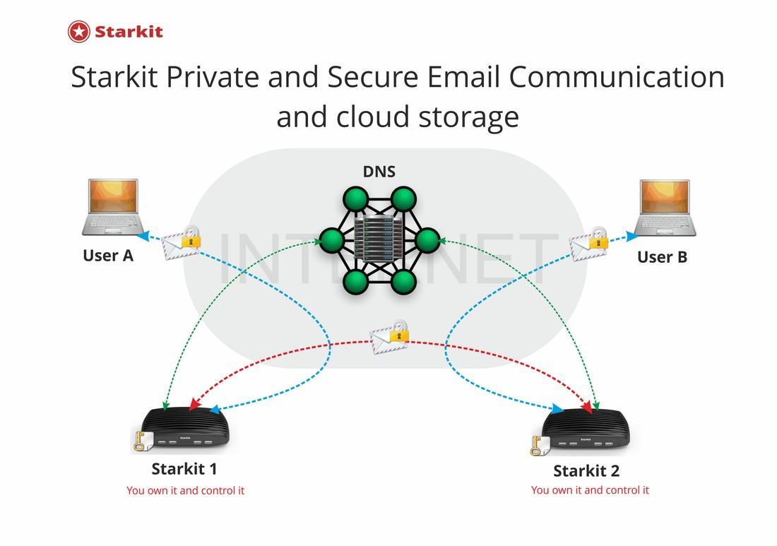 Starkit Systems社「Starkit」間接販売開始 クラウド上の個人データが心配なら、自前のメール、クラウド ストレージ サービスしかないインストール容易な ソフトウェア アプライアンス