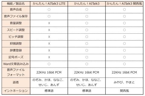 主な機能/機能比較表