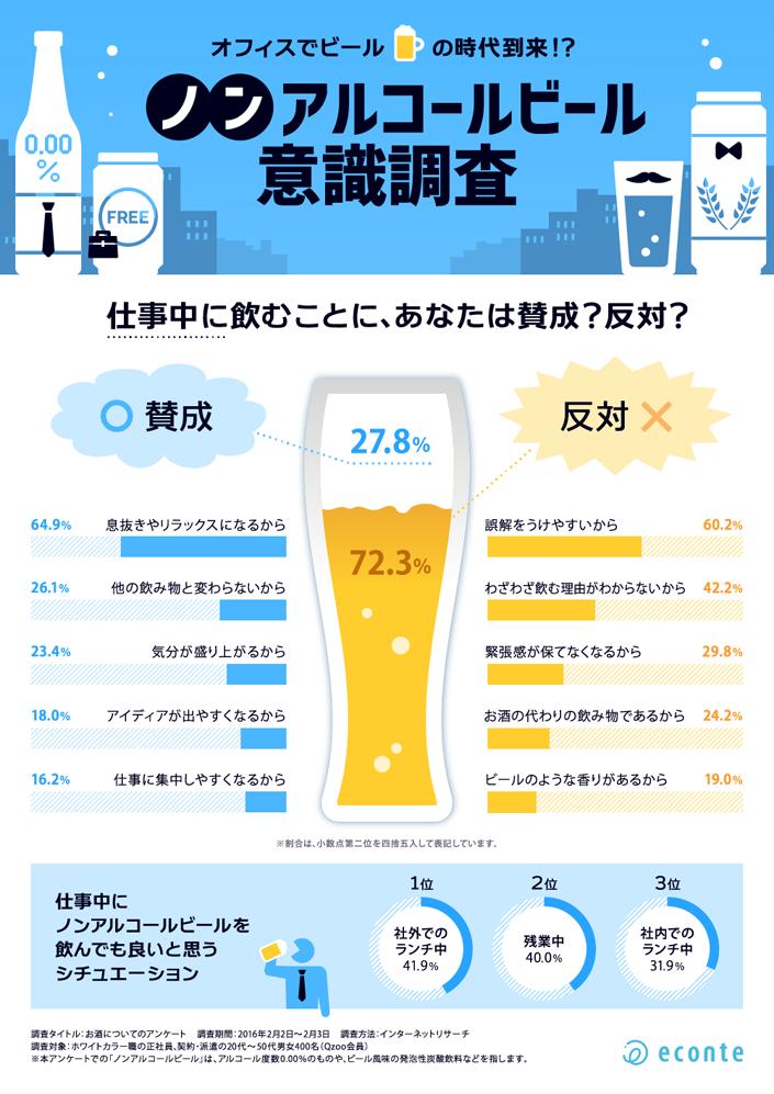 4人に1人が賛成! オフィスでノンアルコールビールを 飲むのはあり?なし? ~ノンアルコールビールに対する意識調査~