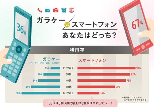 Yahoo! JAPAN、ガラケー・スマホの利用実態調査を公開  50代の6割、60代以上の3割が中高年スマホデビュー