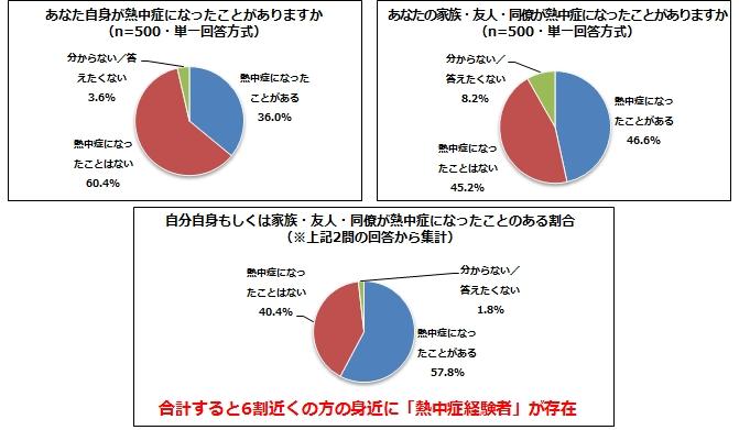 熱中症3点グラフ