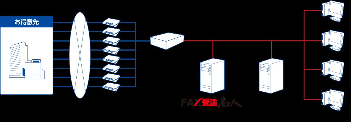ユーザックシステム、業務ソリューション「FAX受注名人」の通信ソフトに インターコムのFAXソリューション「まいと~く」を採用
