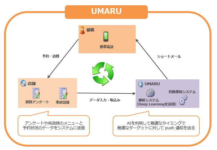 AIの活用で、新しい顧客をリピーターにして売上げアップに役立つ店舗向けツール「UMARU(ウマル)」6月28日サービス提供開始!