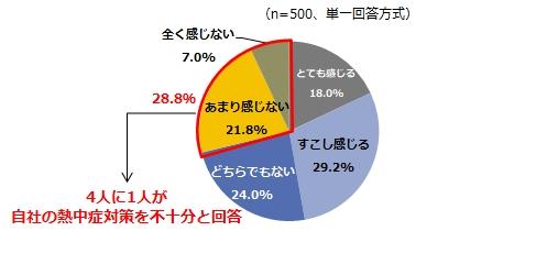 グラフ03