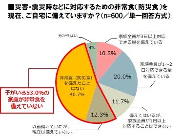 <br /><br />【9/1防災の日】子どものいる家庭の非常食の備えに関しての実態調査 2018 <br />子どものいる家庭でも53%が非常食を備えていない<br />非常食の備蓄率 関東地方で高く、北海道・中国地方は低い傾向に 備えが進まない要因、最多は「つい忘れてしまうから」28.9% <br />「非常食の賞味期限切れ」75.1%が経験<br /> 備蓄法「ローリングストック」実施率は13.7%、知らないと回答も56.8% <br />簡易トイレや汚物処理袋の備えは未だ2割以下