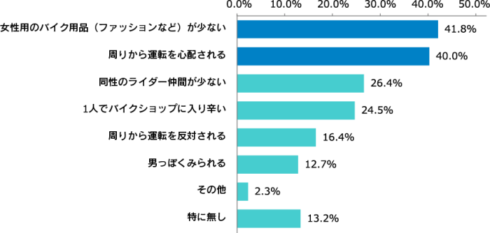「バイク女子への意識調査 2018<悩み・ファッション編>」 バイク女子の悩み、1位は「女性向けバイク用品が少ない」 バイクウェア選びでは価格や機能性より見た目を重視 4割が周囲から運転を心配されるのが悩みと回答