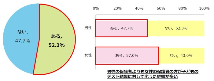 子どものテスト結果、6割以上の保護者が適切な叱り方が出来ていないと回答 明光義塾調べ【テスト結果に対しての保護者のリアクション実態調査】 テスト結果の適切な叱り方が出来ていない理由とは!? 第1位「感情的に叱っているから(47.0%)」、第2位「適切な叱る言葉が分からない(36.5%)」
