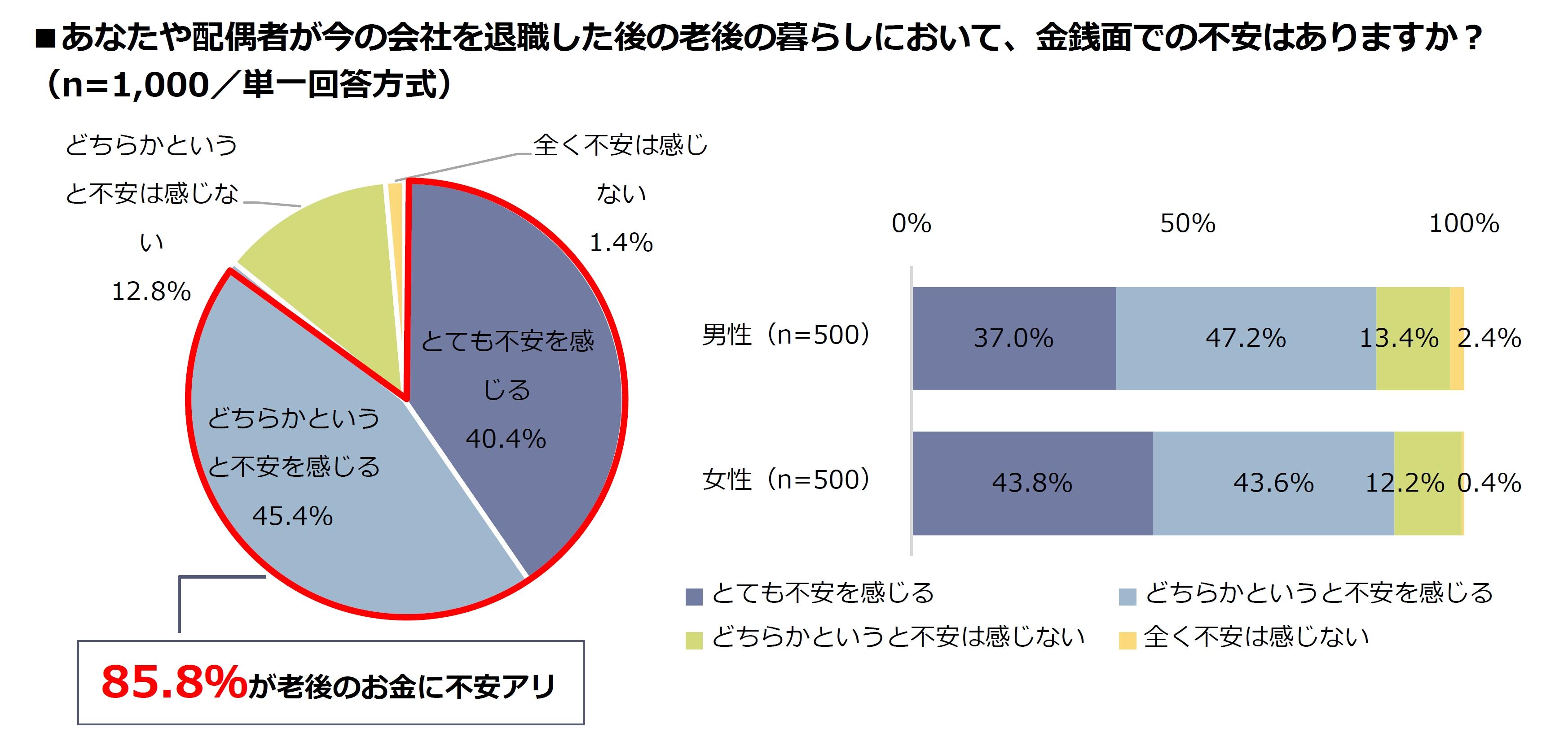人生100年時代、ボーッと生きてたら老後はピンチ!?50代会社員夫婦の定年対策 実態調査【第2弾】<br />6割が再就職時のキャリアに自信アリと回答 一方、定年退職後の暮らしは85.8%が金銭面で不安あり<br />定年後は希望通りの働き方や暮らし方ができないと思う 49.5%<br />年金受給額 「しっかり把握できている」 もわずか1割