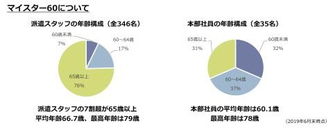 スタッフ平均年齢グラフ