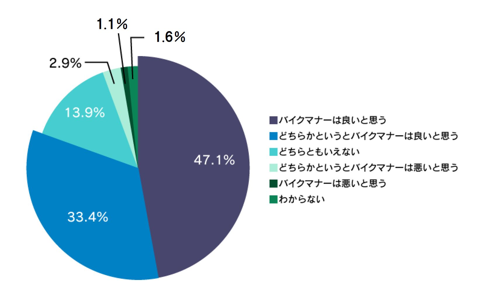 シニアライダーの8割以上がバイクマナーに自信アリ!! 「シニアライダーに関する実態調査2019」 免許返納について考える、シニアライダーの約9割は免許返納の予定なし バイクと語る!シニアライダーの2人に1人が愛車に話しかけている