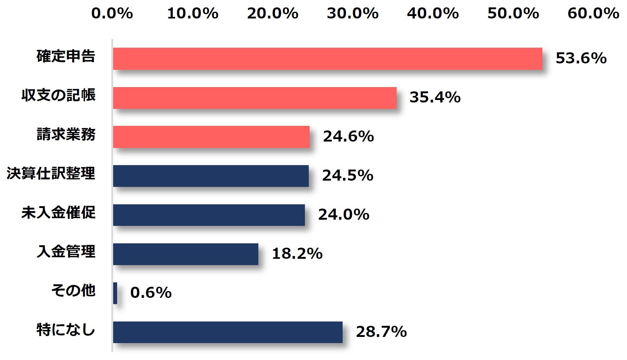 """フリーランスがお金の管理でストレスを感じる業務第1位は""""確定申告"""" pasture(パスチャー)調べ 「フリーランスのお金の管理に関する意識調査」 65%以上のフリーランスが会計や経理業務に対して苦手意識あり"""
