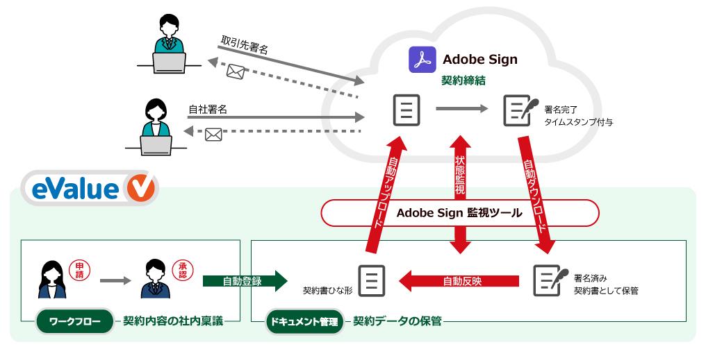脱・紙、脱・ハンコを推進! eValue VのAdobe Sign対応で契約業務を電子化