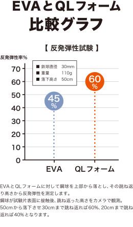 QLフォームEVA比較グラフ