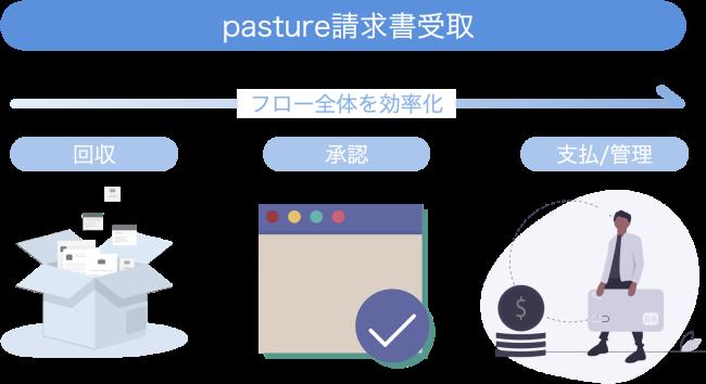 パスチャー 図②