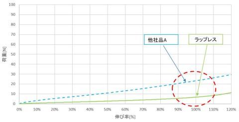 graph_荷重へ変更